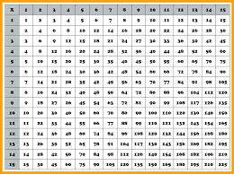Full Size Multiplication Chart 1 12 100 Table Chart Csdmultimediaservice Com