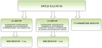 Структура контрольно счетной палаты города Орска ksp orsk ru Структура контрольно счетной палаты города Орска