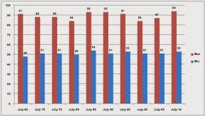 Seattle Temperature Chart Weather Climate In Seattle Wa Usa 2015