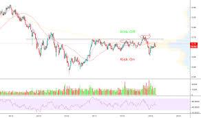 Tlt Etf Chart Tlt Stock Price And Chart Nasdaq Tlt Tradingview Uk
