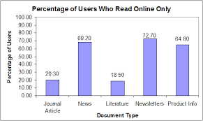 paper or pixels what are people reading online software  percentage of participants who online for each document type
