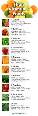 Vitamin C In Foods Chart Vitamin C Foods Yumna Zaidi Google Health 2 Vitamin