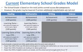 Elementary School Grading Chart Explaining The Proposed Changes To Floridas School Grading