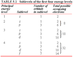 A Energy Levels