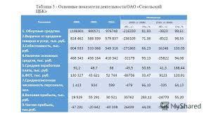 Презентация на тему Курсовая работа по дисциплине экономика  5 Таблица