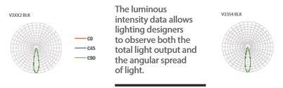 Understand Photometric Light Analysis Planning Garden