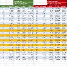 24 Gauge Kanthal Build Chart 5 Kanthal A