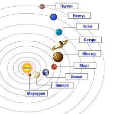 Солнечная система объяснение для детей Расположение планет в Солнечной системе