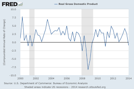 Quarterly Gdp Growth Chart What Is A Good Rate Of Gdp Growth Vox