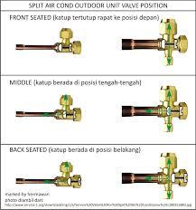split air cond outdoor unit valves hermawan s blog split air cond outdoor unit valves