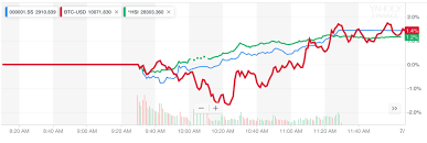 China Stock Market Chart Yahoo Markets Move Higher As Weak China Data Paves Way For