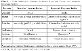 Literature Review Table Template Systematic Literature Review X Narrative Review