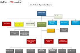 Department Of Finance Organisation Chart Organisational Chart
