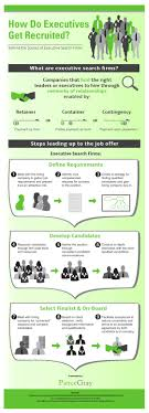 Executive Recruiters Job Description The Basics Of Working With Executive Recruiters With Infographic