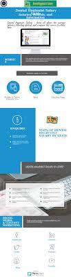 Dental Hygienist Salary Guide Piktochart Visual Editor