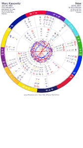 Marc Kasowitz Solar Chart With Current Transits Astrology