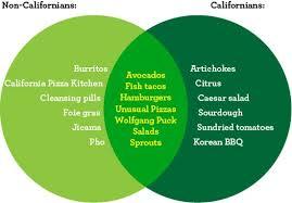 Venn Diagram Pizza Venn Food Diagram Non Californians Idea Of California