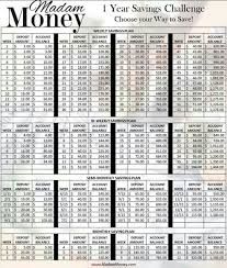 Save Money Monthly Chart It Might Be Better To Do This In Reverse Begin By Saving