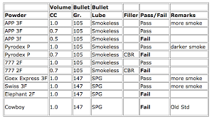 Black Powder Substitutes For Dummies Page 3