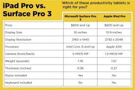 Ipad Pro Vs Microsoft Surface Pro 3 What Should You Buy