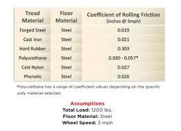 Rolling Resistance Industrial Wheels Industrial