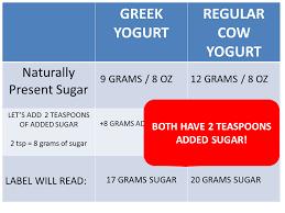 yogurt final parison with red bubble choose plain full fat