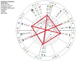 Edward Snowden Birth Chart The Astrology Of The Las Vegas Shooter Astrology Readings