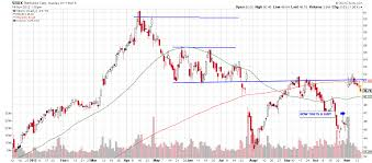 Thi Stock Chart Timmys Or Starbucks Valuetrend