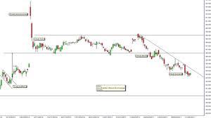 Sgx Stock Chart No Chart Surprises In Asx