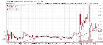 Wndw Stock Chart Solarwindow Technologies Inc Otcmkts Wndw Slips And Slides