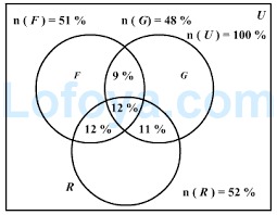 Examples Of Venn Diagram Problems With Answers Venn Diagrams Logical Reasoning Question 2312 Lofoya
