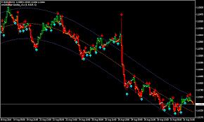 I Regression Forex Renko Chart Strategy Forex Mt4 Indicators