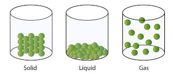Gas Liquid Solids 12 2 Properties Of Liquids And Solids Chemistry Libretexts