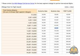 Philippine Airlines Mileage Chart How To Book Philippine Airlines Business Class With Miles