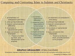 Christianity And Islam Venn Diagram Similarities Between Christianity And Judaism Venn Diagram