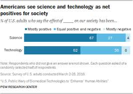 americans see science and technology as positives for society  two thirds of u s adults 67% say science has had mostly positive effects on society while 27% say there have been roughly equal positive and negative