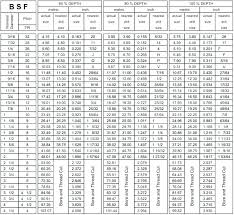 66 Exhaustive Drill Depth For Tap Chart