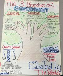 top sample checks and balances in us government essay prompts checks and balances in us government essay prompts