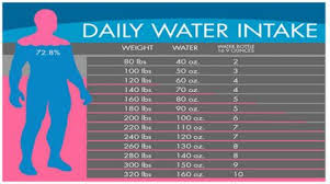 How Much Water Should I Drink A Day Chart Drinking A Gallon Of Water A Day Mindful Mindset