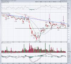 Why Im Not Confident In General Electric Ge Stock Yet