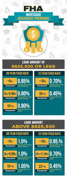Fha Mortgage Insurance Premium Rate Chart The Lenders Network