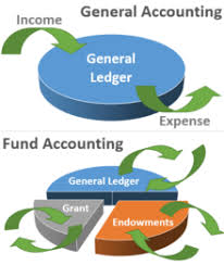 mutual fund accounting fund accounting wikipedia
