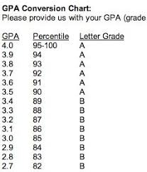 Gpa Conversion Chart College Life College Life Diagram