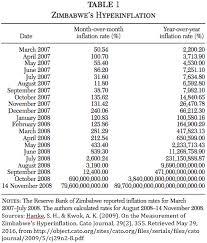 Zimbabwe Inflation Chart Zimbabwes Hyperinflation The Correct Number Is 89