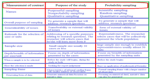 A way of finding a large number of people so that you can get and study their opinions about…. Combination Of Probability Random Sampling Method With Non Probability Random Sampling Method Sampling Versus Sampling Methods Medcrave Online