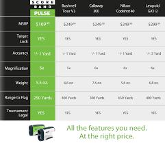 Laser Rangefinder Comparison Chart Scoreband