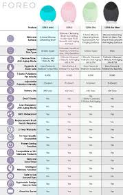 Foreo Comparison Infographic Chart Pick The Perfect Unit