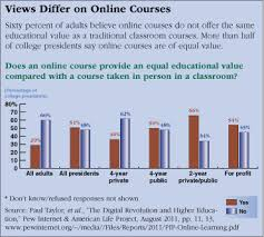 digital education cqr views differ on online courses