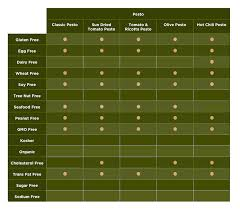 Cooking Oil Fat Comparison Chart Olive Oil Your Health