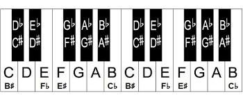 Piano Note Chart Free Piano Key Chart Full Piano Keyboard Chart